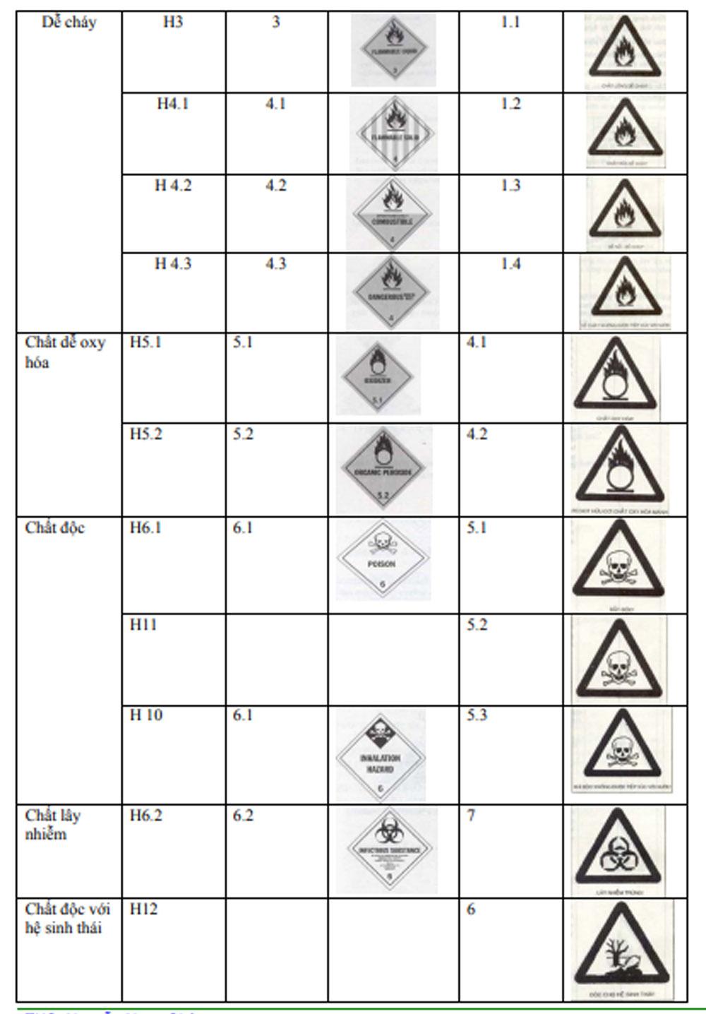 dấu hiệu phòng ngừa cảnh báo