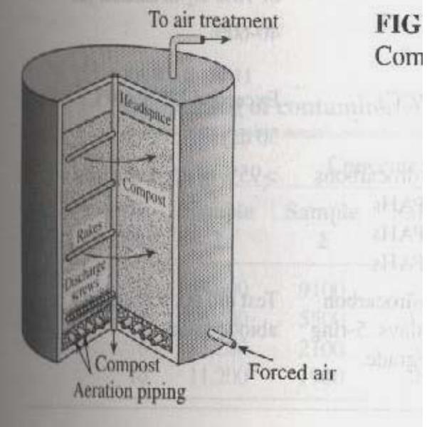 Quá trình composting chất thải trong bể phản ứng kín