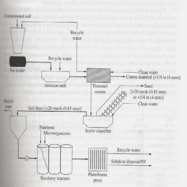 Sơ đồ hệ thống xử lý dạng sệt áp dụng xử lý đất ô nhiễm