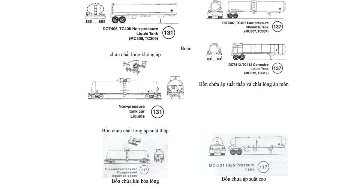 Một số dạng xe thường được dùng trong vận chuyển chất thải nguy hại như sau